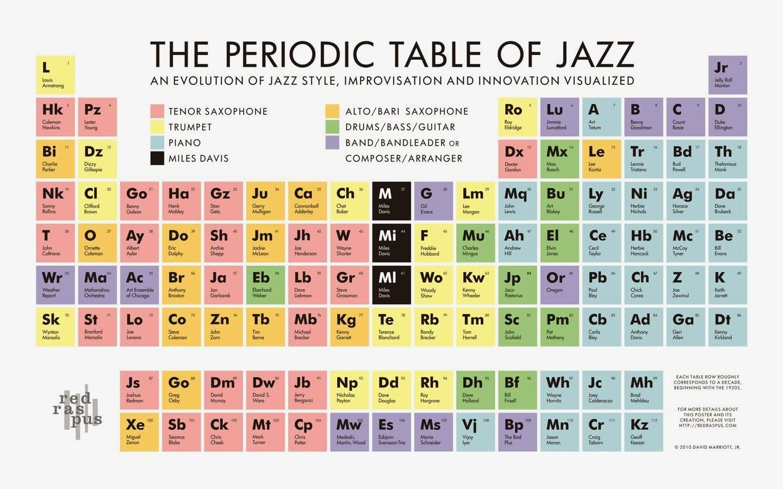 Giusseppe domnguez qumica tabla peridica del jazz urtaz Choice Image